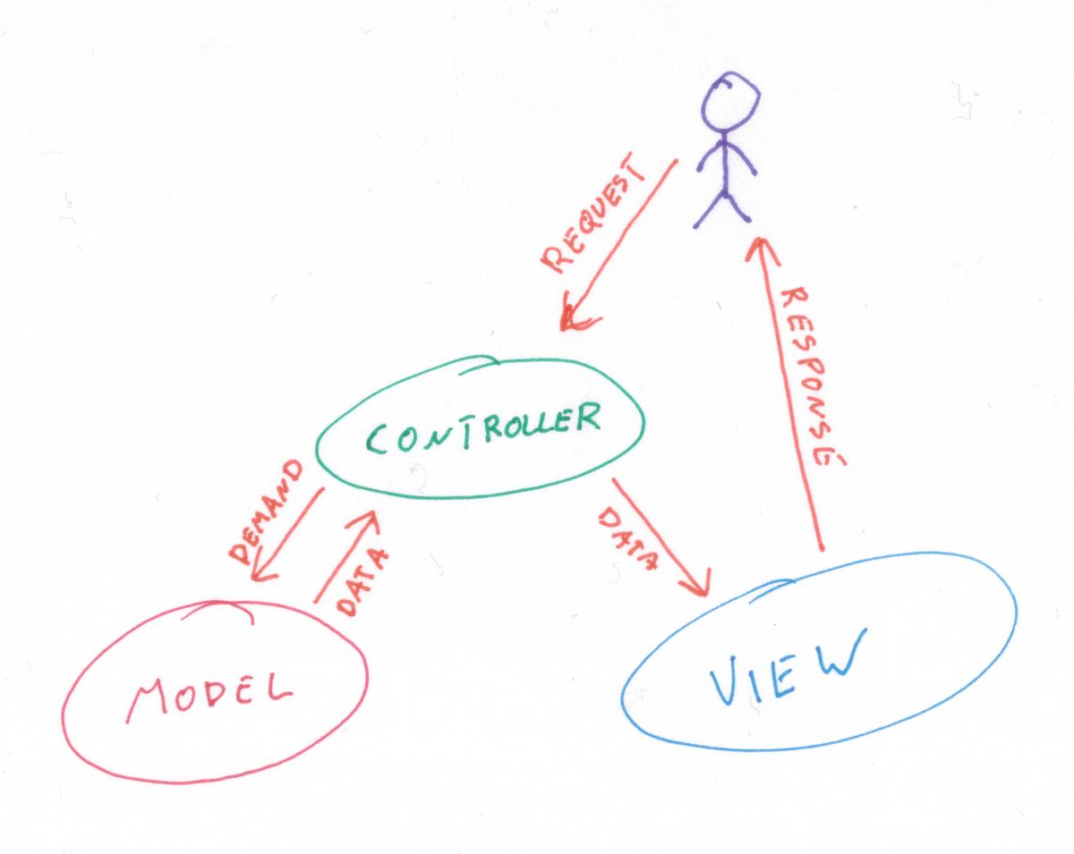 Diagram połączęń w architektórze ASP MVC